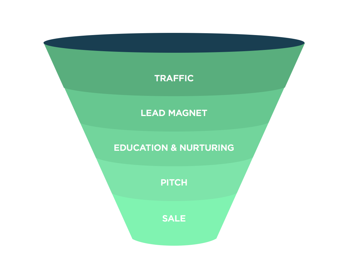 marketing-funnel