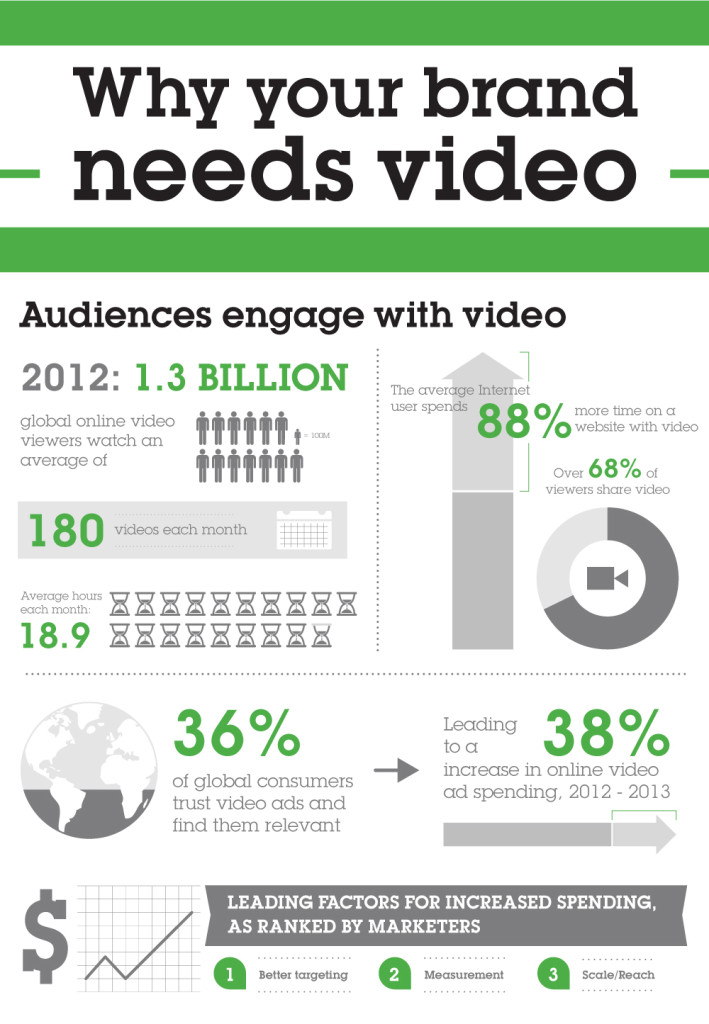 why-your-brand-needs-video_524be68a4e77f