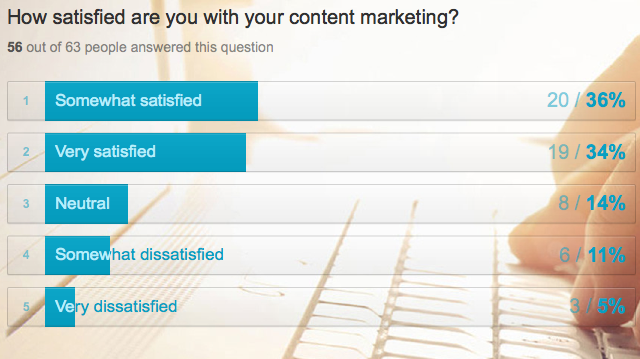 WP-content-marketing-satisfaction