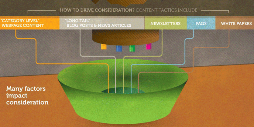 content-consideration