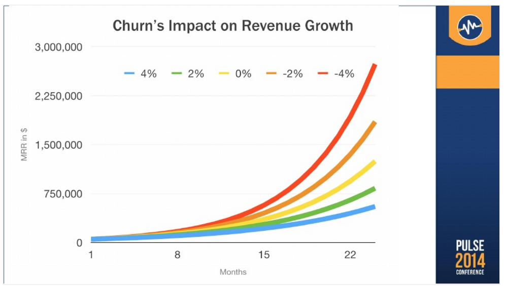Churn and Revenue Growth