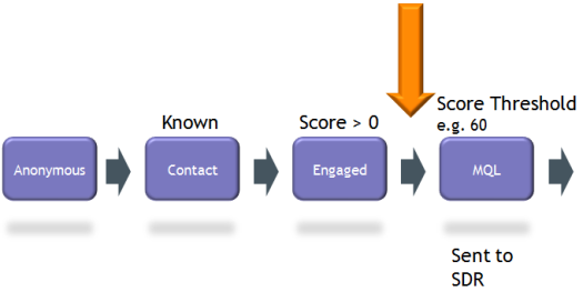 marketo-lead-scoring