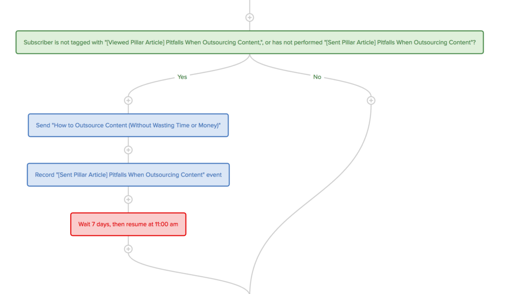 Drip workflow one-off email pattern
